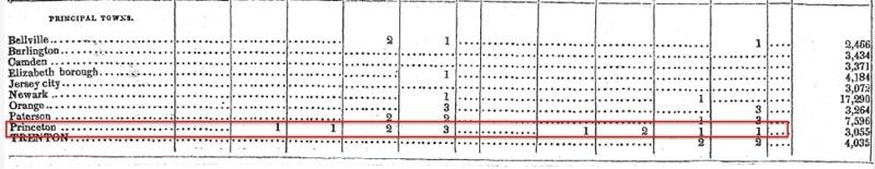 1840 Slavery Census