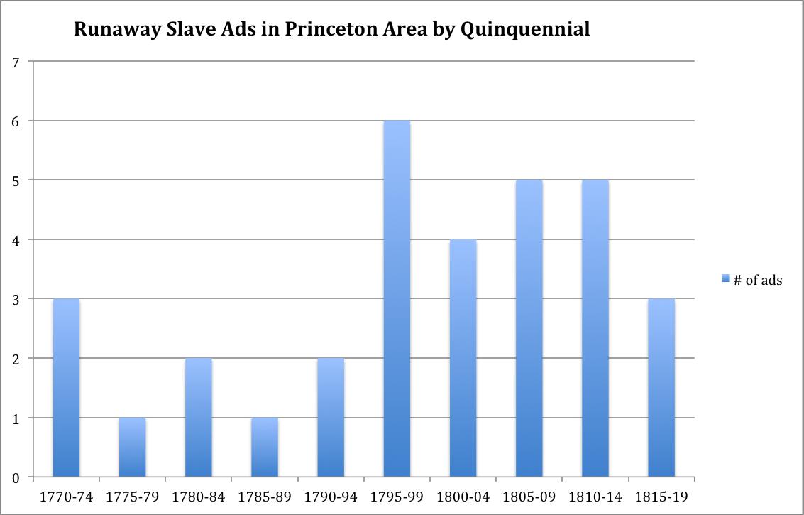 Runaway Slave Ads by Quinquennial (1770-1819)