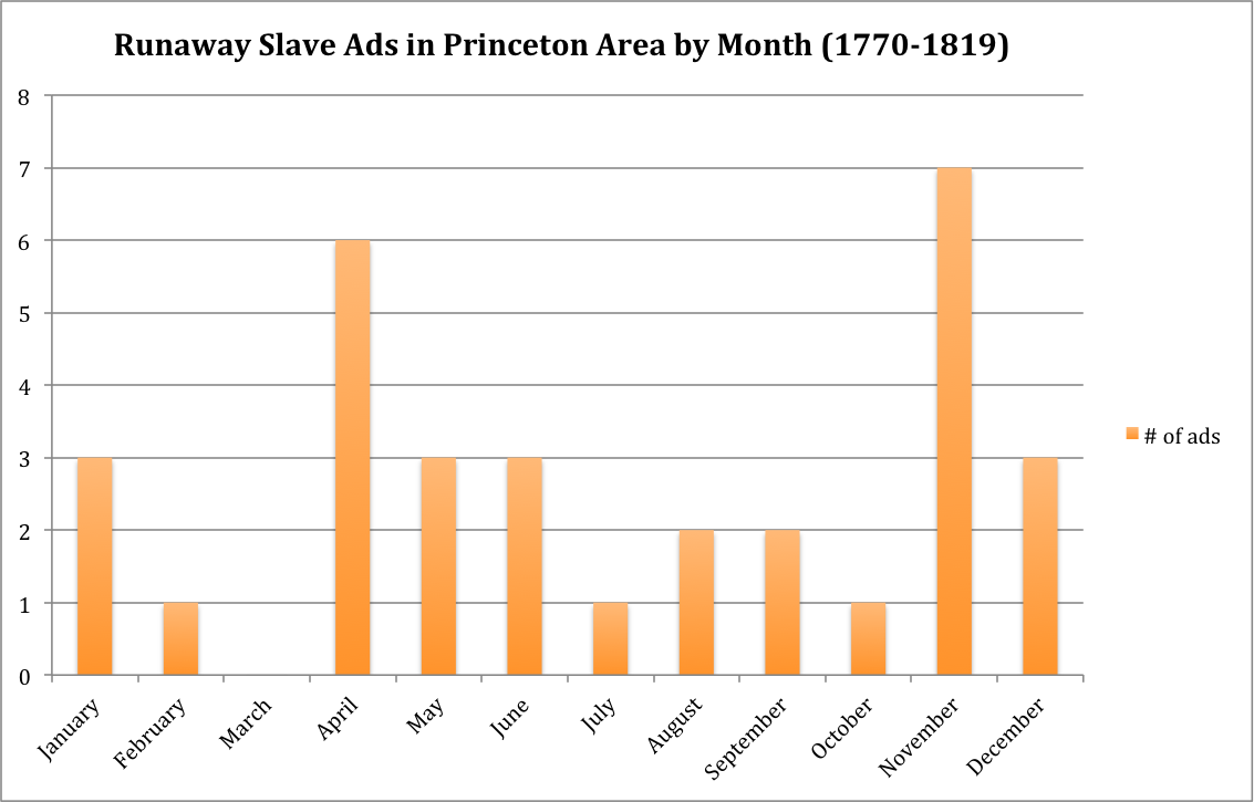 Runaway Slave Ads by Month (1770-1819)