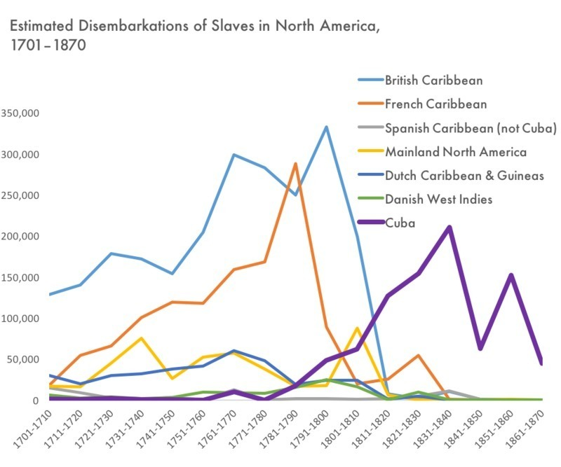 Estimated Disembarkations of Slaves in North America,  1701–1870