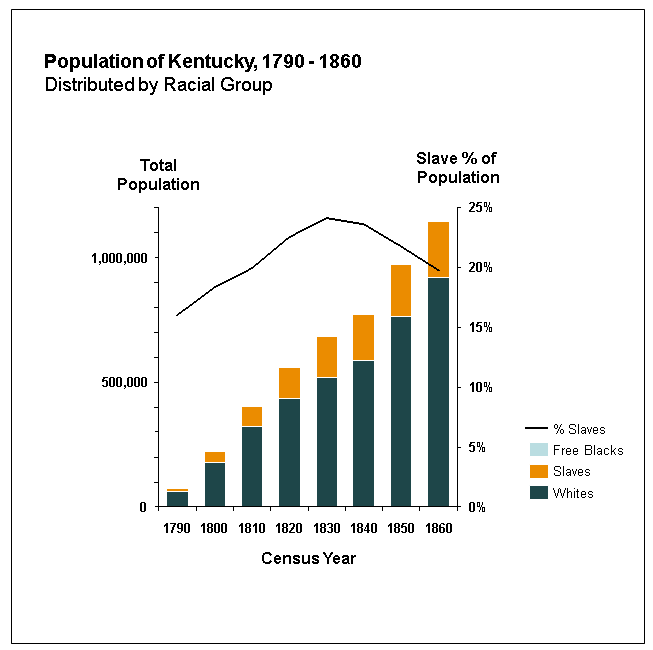 Population of Kentucky, 1790-1860