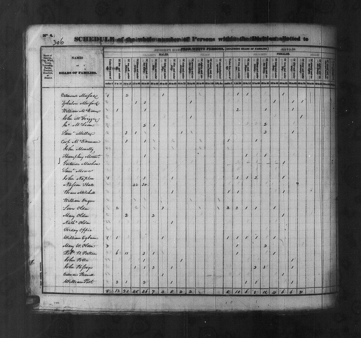 1830 Federal Census